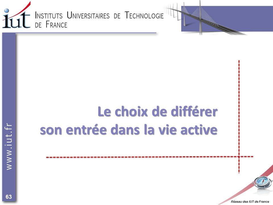 Réseau des IUT de France 63 Le choix de différer son entrée dans la vie active