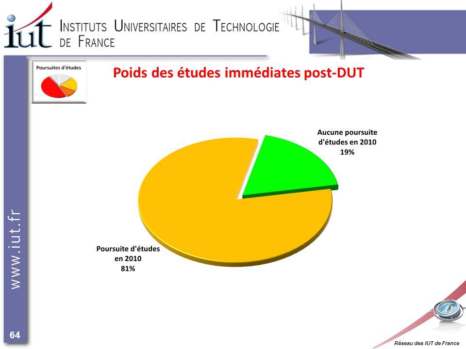 Réseau des IUT de France 64 Poids des études immédiates post-DUT