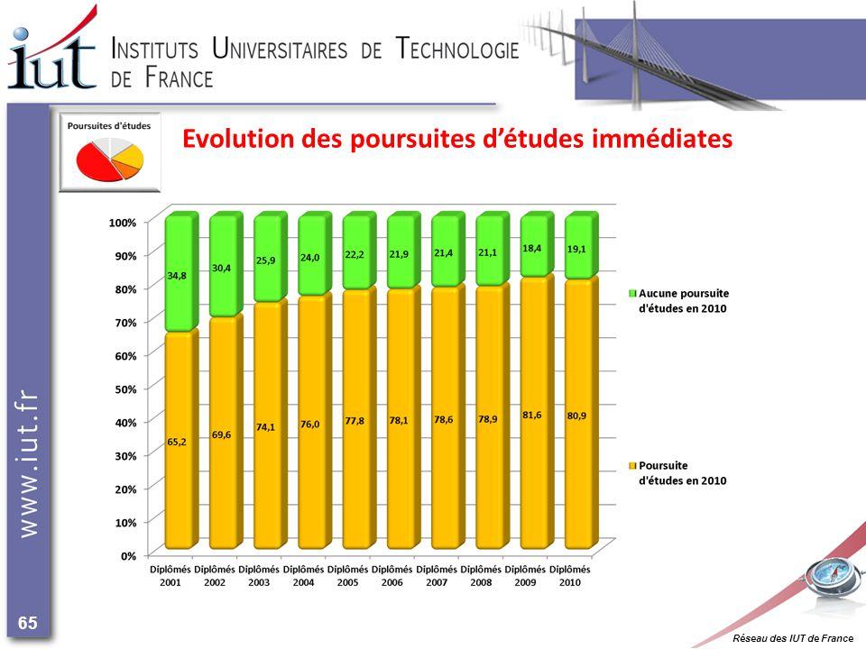 Réseau des IUT de France 65 Evolution des poursuites détudes immédiates