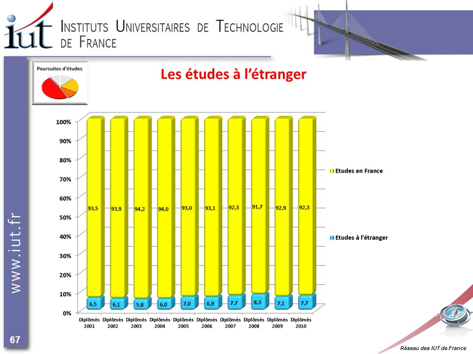 Réseau des IUT de France 67 Les études à létranger