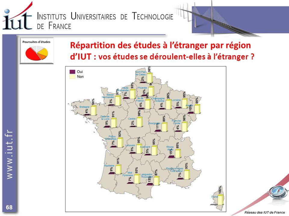 Réseau des IUT de France 68 Répartition des études à létranger par région dIUT : vos études se déroulent-elles à létranger ?