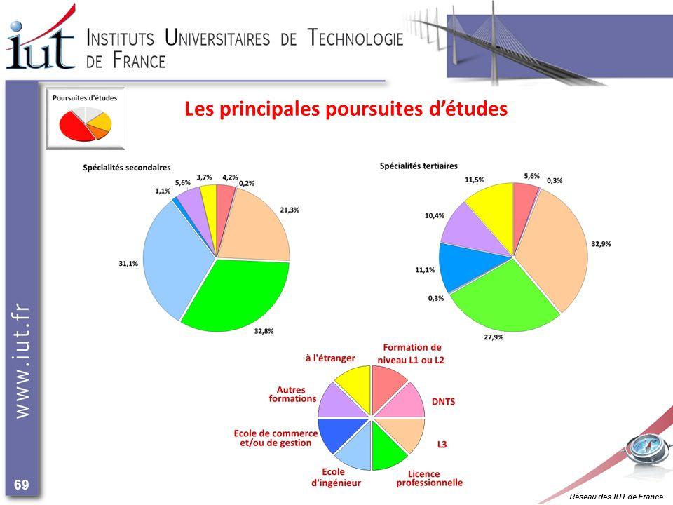 Réseau des IUT de France 69 Les principales poursuites détudes