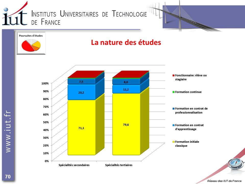 Réseau des IUT de France 70 La nature des études