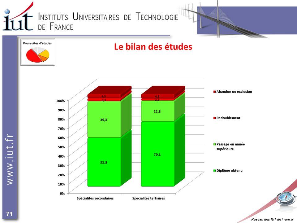 Réseau des IUT de France 71 Le bilan des études