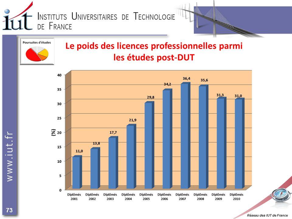 Réseau des IUT de France 73 Le poids des licences professionnelles parmi les études post-DUT