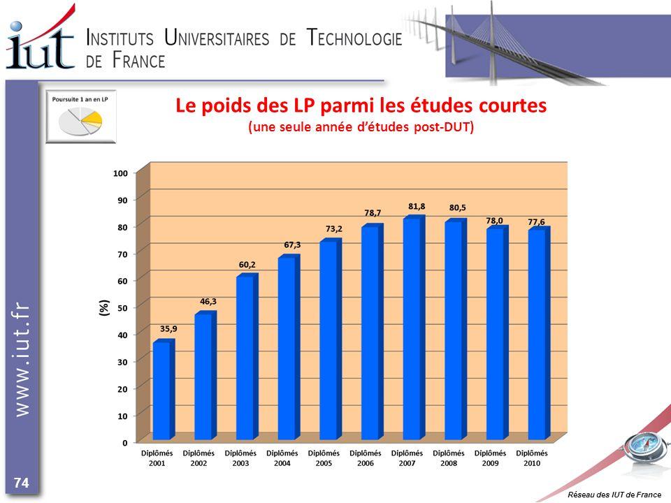 Réseau des IUT de France 74 Le poids des LP parmi les études courtes (une seule année détudes post-DUT)