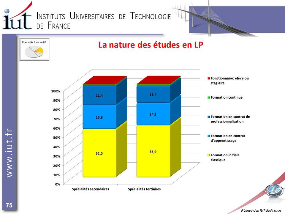 Réseau des IUT de France 75 La nature des études en LP