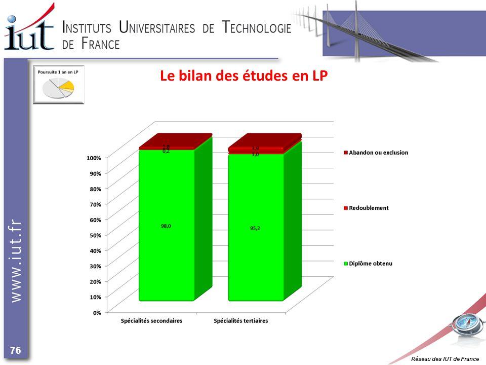Réseau des IUT de France 76 Le bilan des études en LP