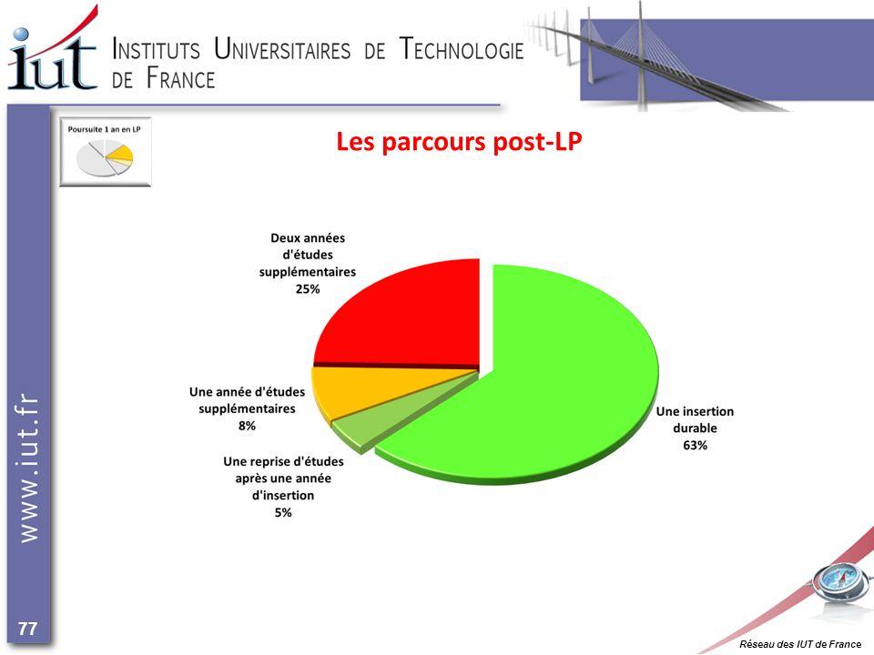 Réseau des IUT de France 77 Les parcours post-LP