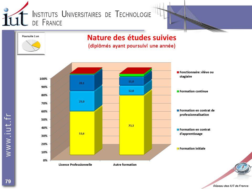 Réseau des IUT de France 79 Nature des études suivies (diplômés ayant poursuivi une année)