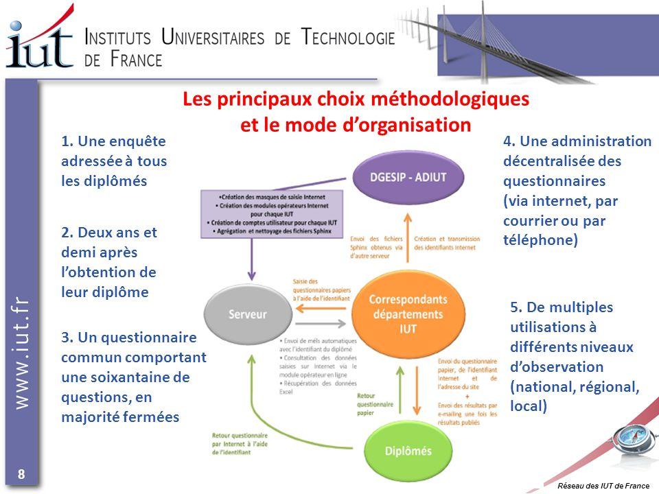 Réseau des IUT de France 8 Les principaux choix méthodologiques et le mode dorganisation 2.