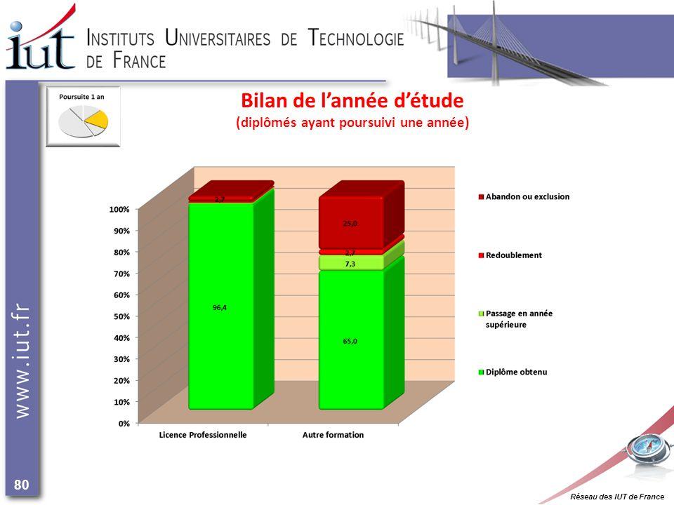 Réseau des IUT de France 80 Bilan de lannée détude (diplômés ayant poursuivi une année)
