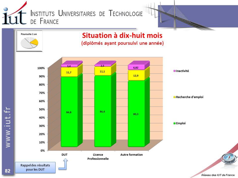 Réseau des IUT de France 82 Situation à dix-huit mois (diplômés ayant poursuivi une année) Rappel des résultats pour les DUT