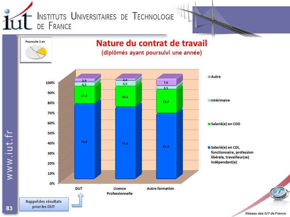 Réseau des IUT de France 83 Nature du contrat de travail (diplômés ayant poursuivi une année) Rappel des résultats pour les DUT