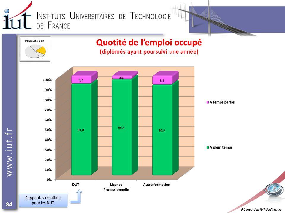 Réseau des IUT de France 84 Quotité de lemploi occupé (diplômés ayant poursuivi une année) Rappel des résultats pour les DUT