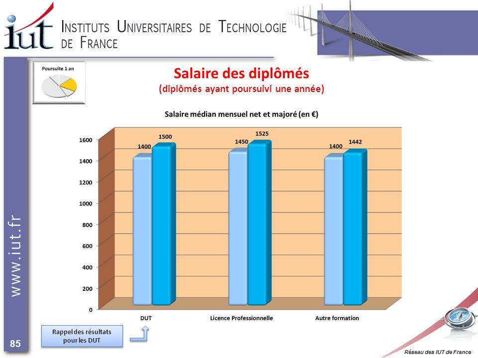 Réseau des IUT de France 85 Salaire des diplômés (diplômés ayant poursuivi une année) Rappel des résultats pour les DUT