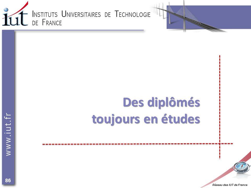 Réseau des IUT de France 86 Des diplômés toujours en études