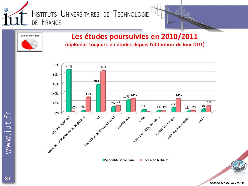Réseau des IUT de France 87 Les études poursuivies en 2010/2011 (diplômés toujours en études depuis lobtention de leur DUT)