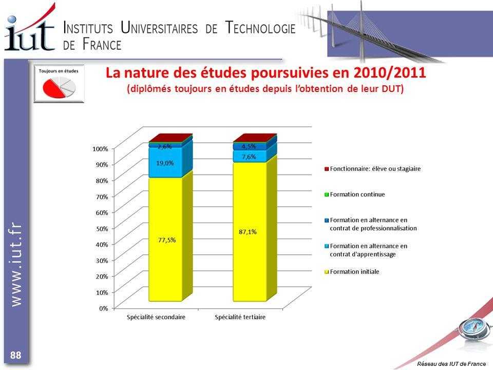 Réseau des IUT de France 88 La nature des études poursuivies en 2010/2011 (diplômés toujours en études depuis lobtention de leur DUT)