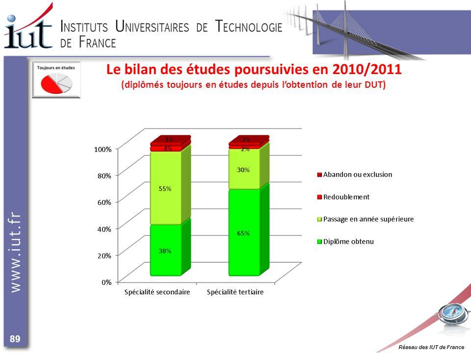 Réseau des IUT de France 89 Le bilan des études poursuivies en 2010/2011 (diplômés toujours en études depuis lobtention de leur DUT)