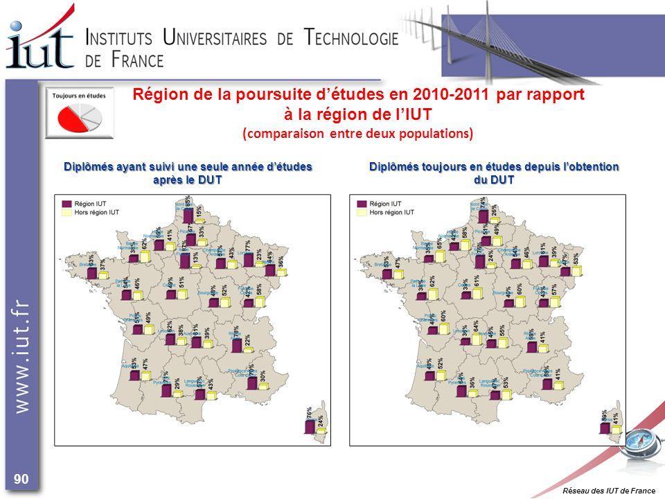 Réseau des IUT de France 90 Région de la poursuite détudes en 2010-2011 par rapport à la région de lIUT (comparaison entre deux populations) Diplômés ayant suivi une seule année détudes après le DUT Diplômés toujours en études depuis lobtention du DUT