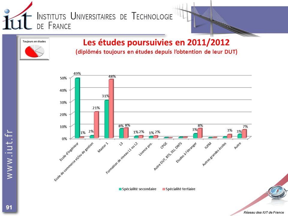 Réseau des IUT de France 91 Les études poursuivies en 2011/2012 (diplômés toujours en études depuis lobtention de leur DUT)