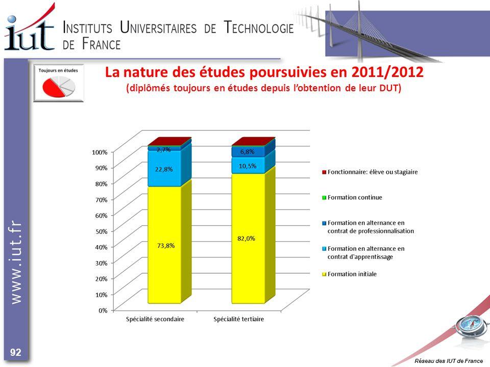 Réseau des IUT de France 92 La nature des études poursuivies en 2011/2012 (diplômés toujours en études depuis lobtention de leur DUT)