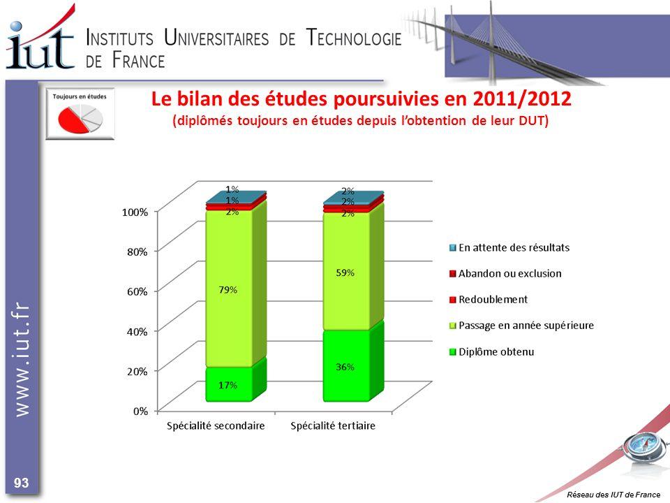 Réseau des IUT de France 93 Le bilan des études poursuivies en 2011/2012 (diplômés toujours en études depuis lobtention de leur DUT)