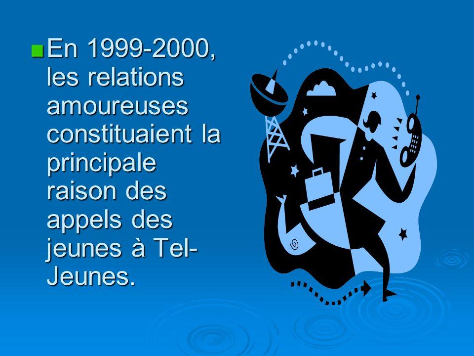 En 1999-2000, les relations amoureuses constituaient la principale raison des appels des jeunes à Tel- Jeunes.