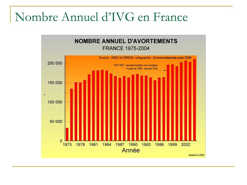 Nombre Annuel dIVG en France