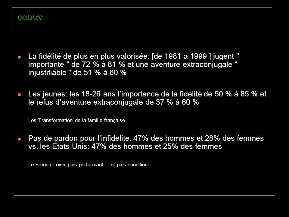 contre La fidélité de plus en plus valorisée: [de 1981 a 1999 ] jugent importante de 72 % à 81 % et une aventure extraconjugale injustifiable de 51 % à 60 % Les jeunes: les 18-26 ans limportance de la fidélité de 50 % à 85 % et le refus daventure extraconjugale de 37 % à 60 % Les Transformation de la famille française Pas de pardon pour linfidelite: 47% des hommes et 28% des femmes vs.
