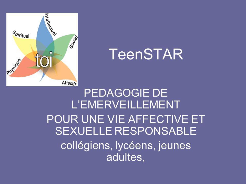 TeenSTAR pour une Sexualité Adulte et Responsable 30 ans dexpérience Présente sur les 5 continents En France, une expérience de 20 ans 180 animateurs, 200 groupes, 1800 jeunes/an Pour répondre aux besoins des jeunes