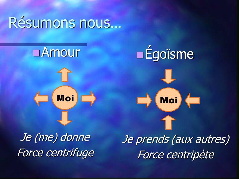 Résumons nous… Amour Amour Moi Je (me) donne Force centrifuge Égoïsme Égoïsme Moi Je prends (aux autres) Force centripète