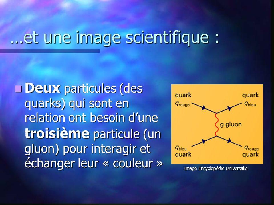 …et une image scientifique : Deux particules (des quarks) qui sont en relation ont besoin dune troisième particule (un gluon) pour interagir et échanger leur « couleur » Deux particules (des quarks) qui sont en relation ont besoin dune troisième particule (un gluon) pour interagir et échanger leur « couleur » Image Encyclopédie Universalis
