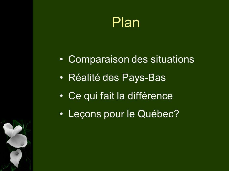 Plan Comparaison des situations Réalité des Pays-Bas Ce qui fait la différence Leçons pour le Québec?