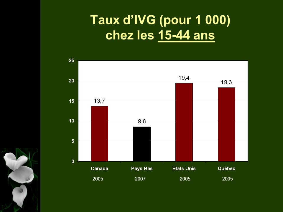 Taux dIVG (pour 1 000) chez les 15-44 ans 2005 20072005
