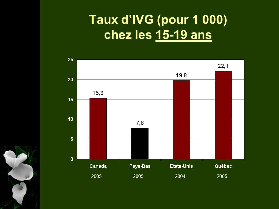 Taux dIVG (pour 1 000) chez les 15-19 ans 2005 2004