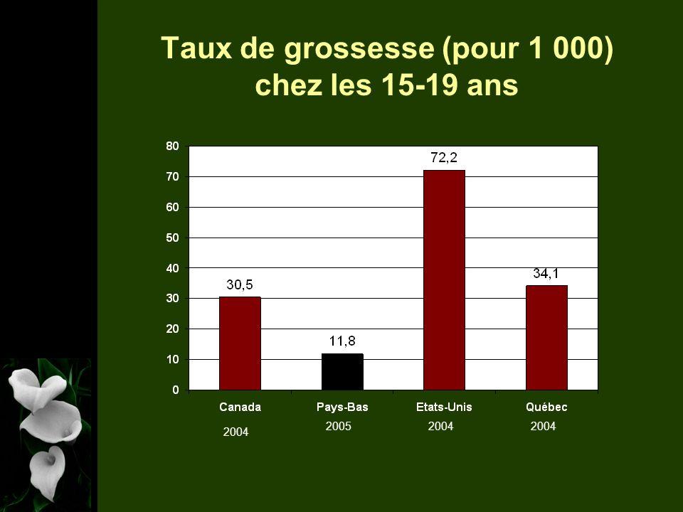 Taux de chlamydia (pour 100 000) chez les 15-19 ans 200220082006