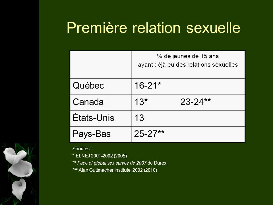 Première relation sexuelle % de jeunes de 15 ans ayant déjà eu des relations sexuelles Québec16-21* Canada13* 23-24** États-Unis13 Pays-Bas25-27** Sources : * ELNEJ 2001-2002 (2005) ** Face of global sex survey de 2007 de Durex *** Alan Guttmacher Institute, 2002 (2010)