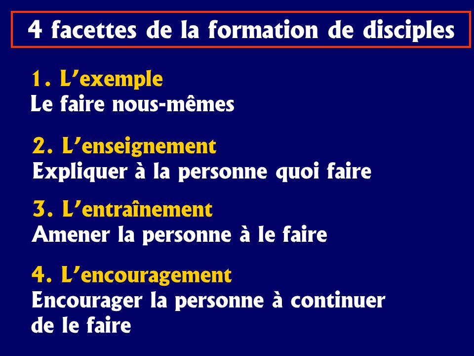 4 facettes de la formation de disciples 1. Lexemple Le faire nous-mêmes 2. Lenseignement Expliquer à la personne quoi faire 3. Lentraînement Amener la