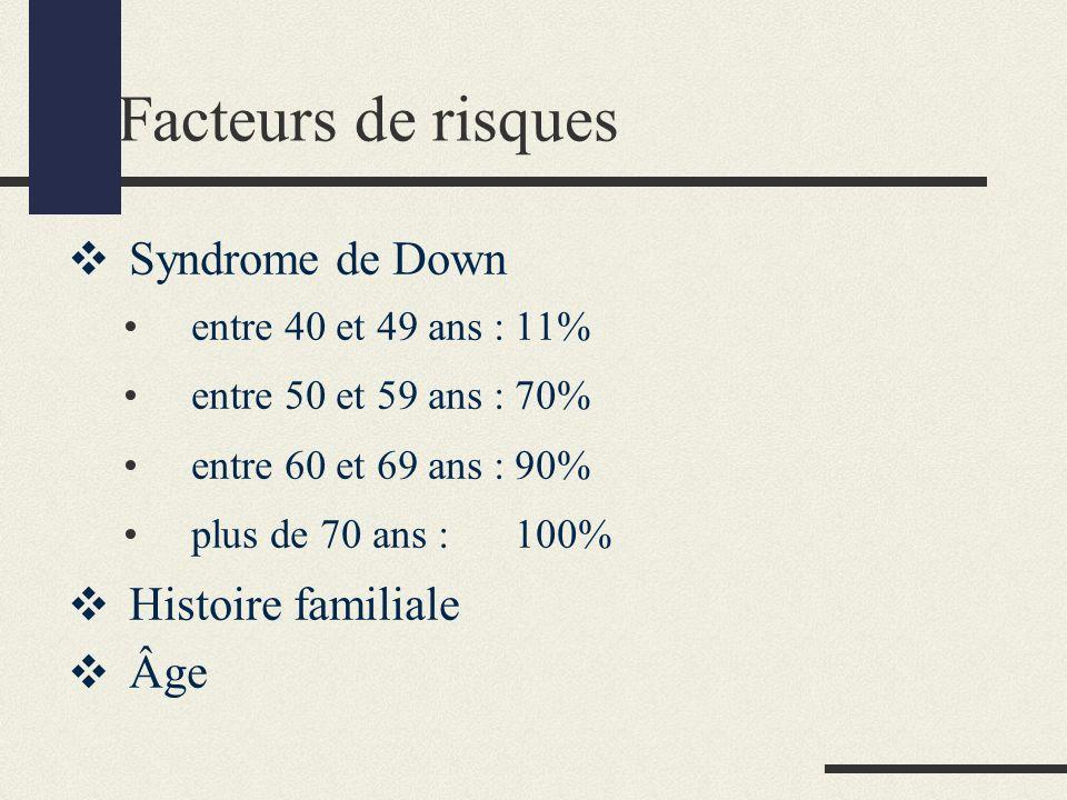 Facteurs de risques Syndrome de Down entre 40 et 49 ans :11% entre 50 et 59 ans :70% entre 60 et 69 ans :90% plus de 70 ans :100% Histoire familiale Âge