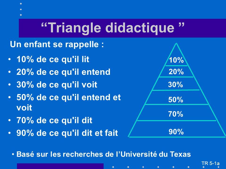 Triangle didactique 10% de ce qu il lit 20% de ce qu il entend 30% de ce qu il voit 50% de ce qu il entend et voit 70% de ce qu il dit 90% de ce qu il dit et fait Un enfant se rappelle : Basé sur les recherches de lUniversité du Texas 10% 20% 30% 70% 50% 90% TR 5-1a