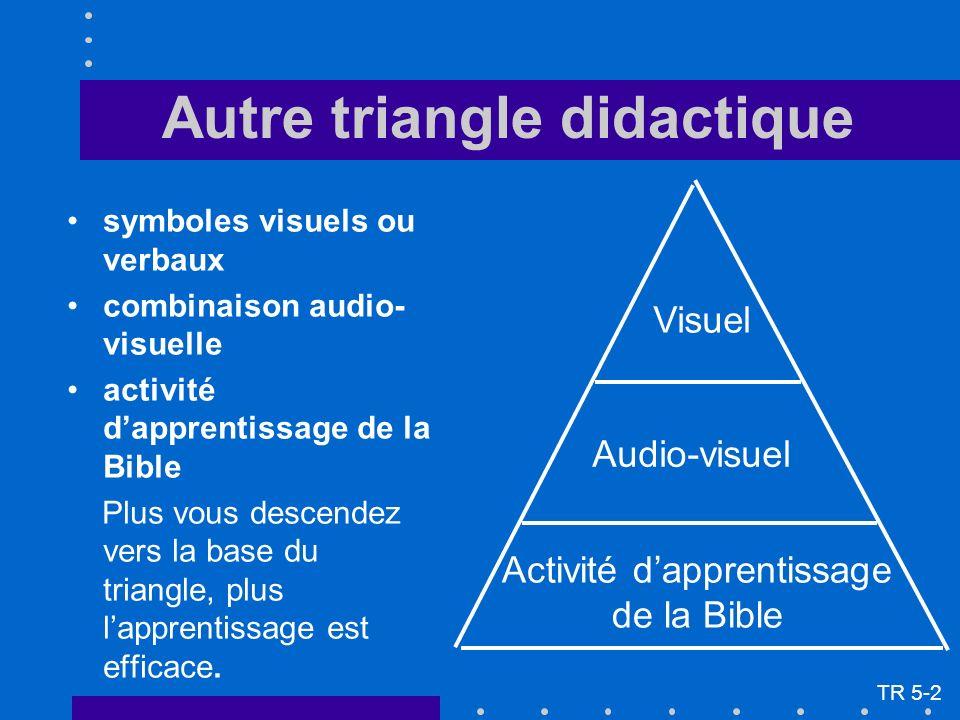 Autre triangle didactique symboles visuels ou verbaux combinaison audio- visuelle activité dapprentissage de la Bible Plus vous descendez vers la base du triangle, plus lapprentissage est efficace.