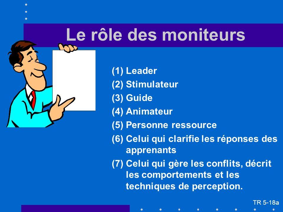 Le rôle des moniteurs (1)Leader (2)Stimulateur (3)Guide (4)Animateur (5)Personne ressource (6)Celui qui clarifie les réponses des apprenants (7)Celui qui gère les conflits, décrit les comportements et les techniques de perception.