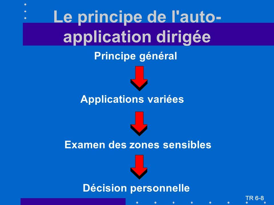 Le principe de l'auto- application dirigée Principe général Applications variées Examen des zones sensibles Décision personnelle TR 6-8