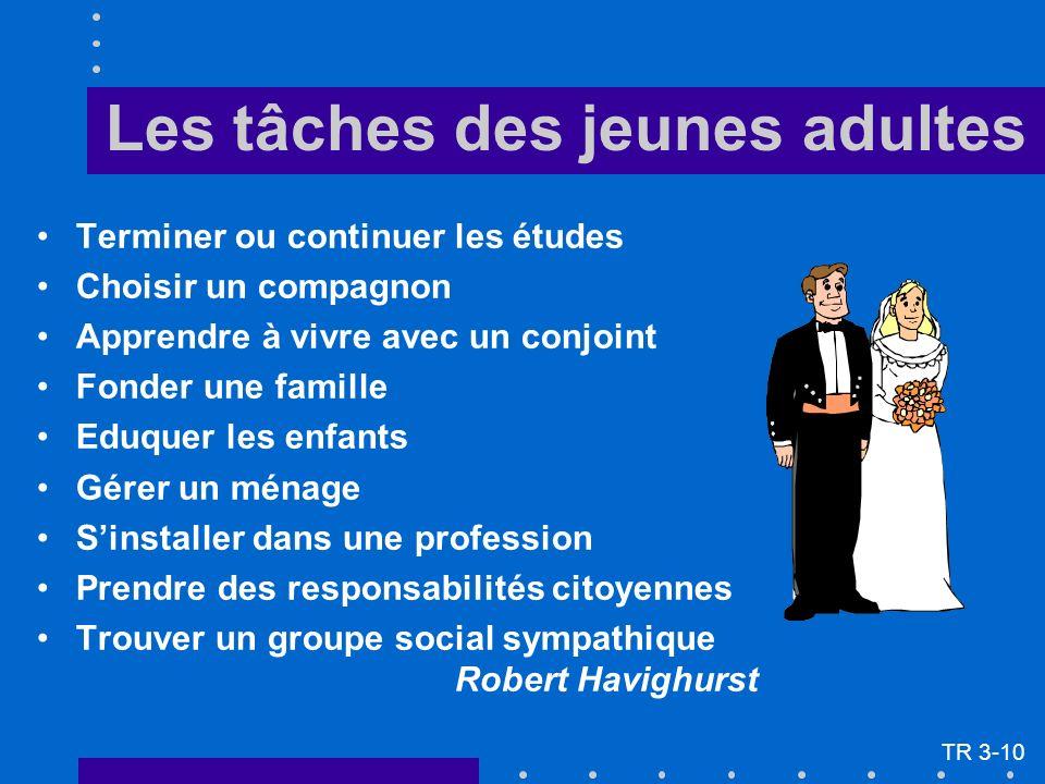 Les tâches des jeunes adultes Terminer ou continuer les études Choisir un compagnon Apprendre à vivre avec un conjoint Fonder une famille Eduquer les