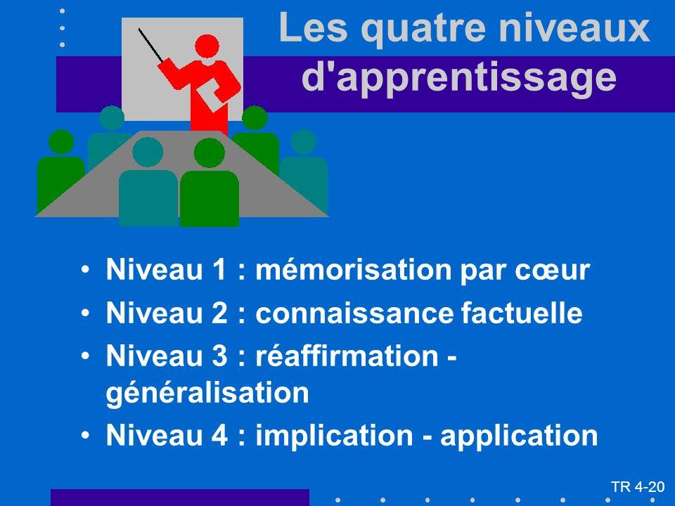 Les quatre niveaux d apprentissage Niveau 1 : mémorisation par cœur Niveau 2 : connaissance factuelle Niveau 3 : réaffirmation - généralisation Niveau 4 : implication - application TR 4-20