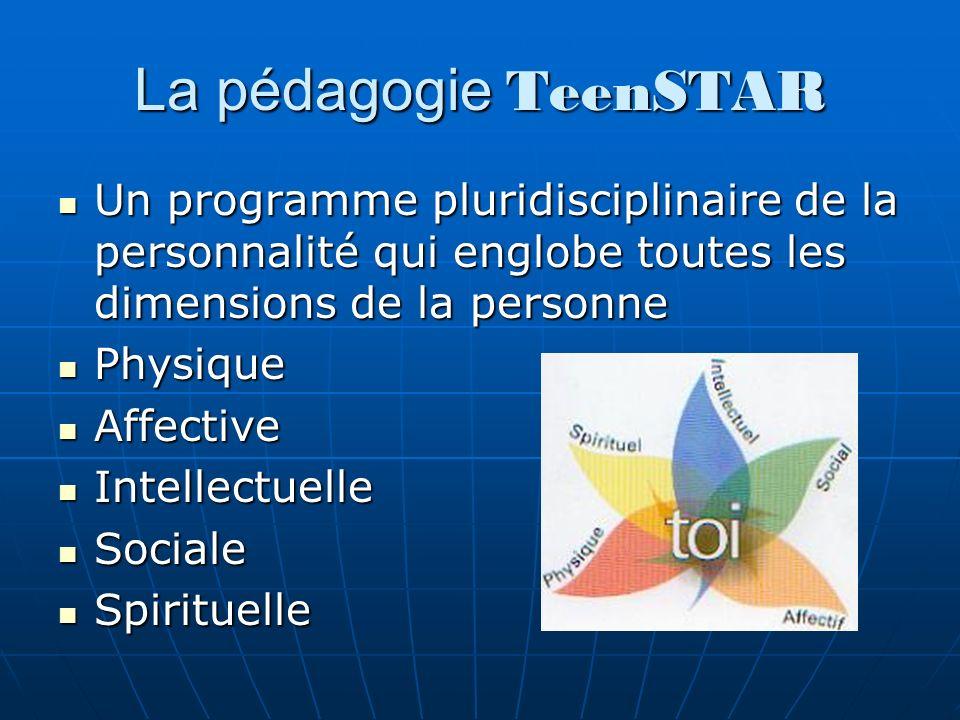 La pédagogie TeenSTAR Un programme pluridisciplinaire de la personnalité qui englobe toutes les dimensions de la personne Un programme pluridisciplinaire de la personnalité qui englobe toutes les dimensions de la personne Physique Physique Affective Affective Intellectuelle Intellectuelle Sociale Sociale Spirituelle Spirituelle