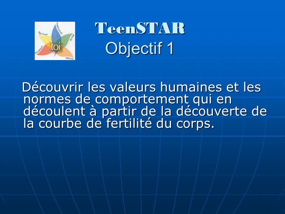 TeenSTAR Objectif 1 Découvrir les valeurs humaines et les normes de comportement qui en découlent à partir de la découverte de la courbe de fertilité du corps.