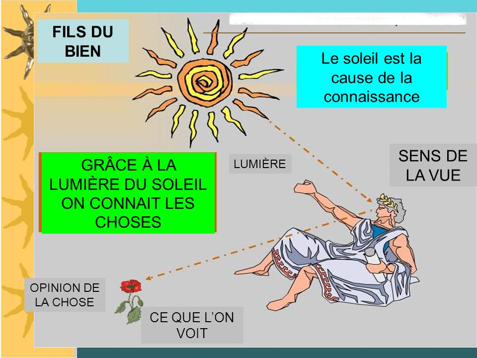 Le soleil est la cause de la connaissance GRÂCE À LA LUMIÈRE DU SOLEIL ON CONNAIT LES CHOSES LUMIÈRE SENS DE LA VUE CE QUE LON VOIT OPINION DE LA CHOSE FILS DU BIEN